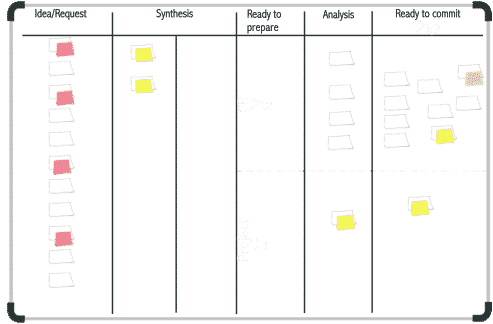 Lean: An example of a Kanban board Structure